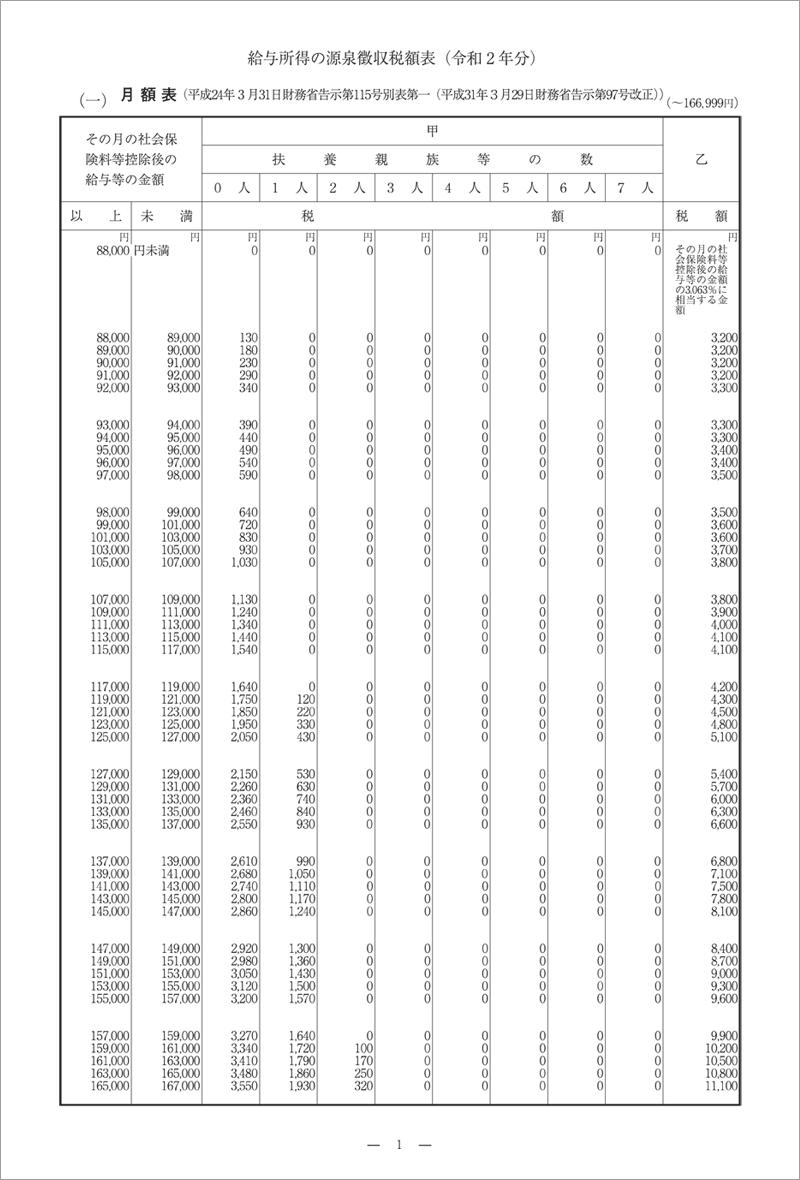給与所得の源泉徴収税額表(令和2年分) 国税庁